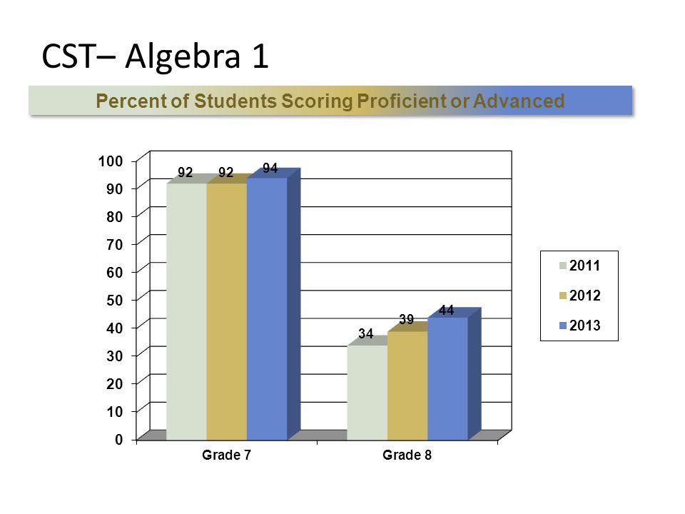 CST– Algebra 1 Percent of Students Scoring Proficient or Advanced