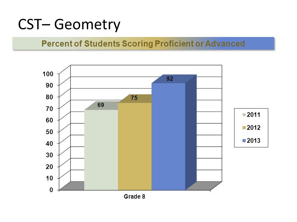 CST– Geometry Percent of Students Scoring Proficient or Advanced