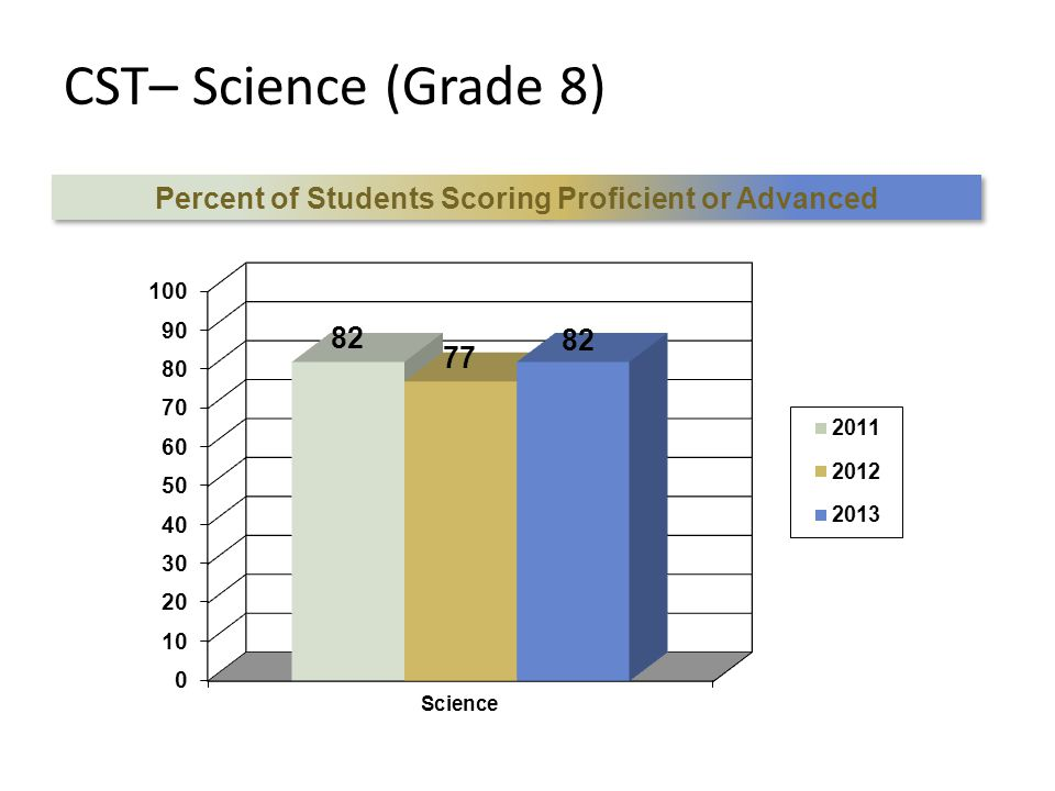 CST– Science (Grade 8) Percent of Students Scoring Proficient or Advanced