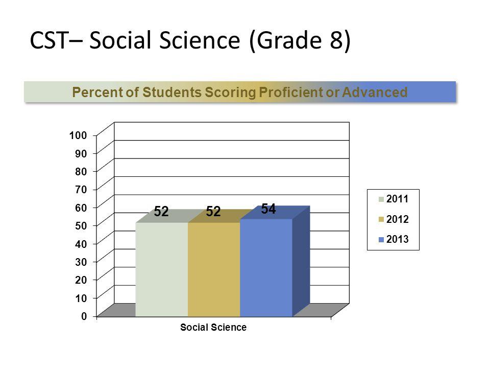 CST– Social Science (Grade 8) Percent of Students Scoring Proficient or Advanced