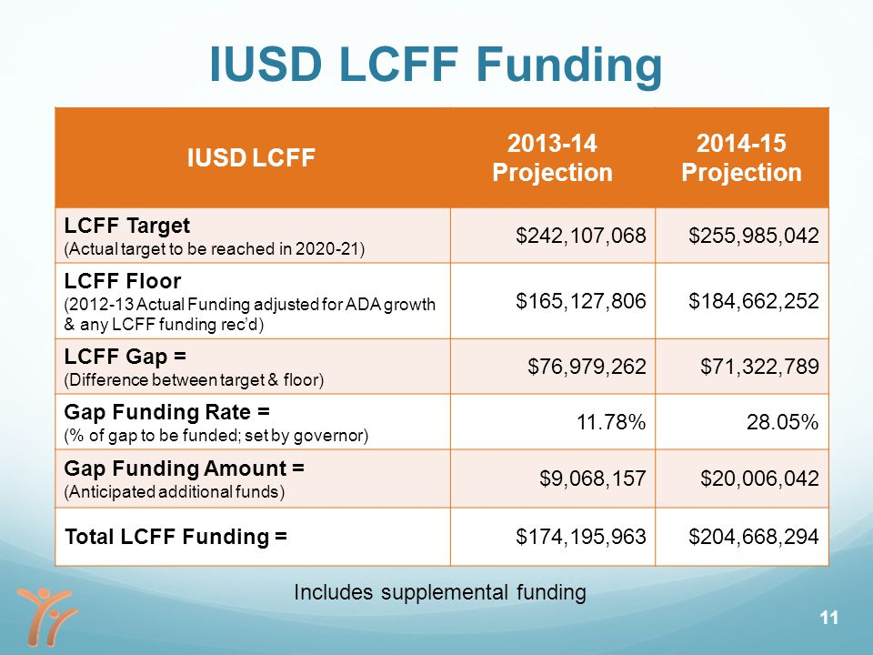 IUSD LCFF Funding IUSD LCFF 2013-14 Projection 2014-15 Projection LCFF Target (Actual target to be reached in 2020-21) $242,107,068$255,985,042 LCFF Floor (2012-13 Actual Funding adjusted for ADA growth & any LCFF funding rec'd) $165,127,806$184,662,252 LCFF Gap = (Difference between target & floor) $76,979,262$71,322,789 Gap Funding Rate = (% of gap to be funded; set by governor) 11.78%28.05% Gap Funding Amount = (Anticipated additional funds) $9,068,157$20,006,042 Total LCFF Funding =$174,195,963$204,668,294 Includes supplemental funding 11