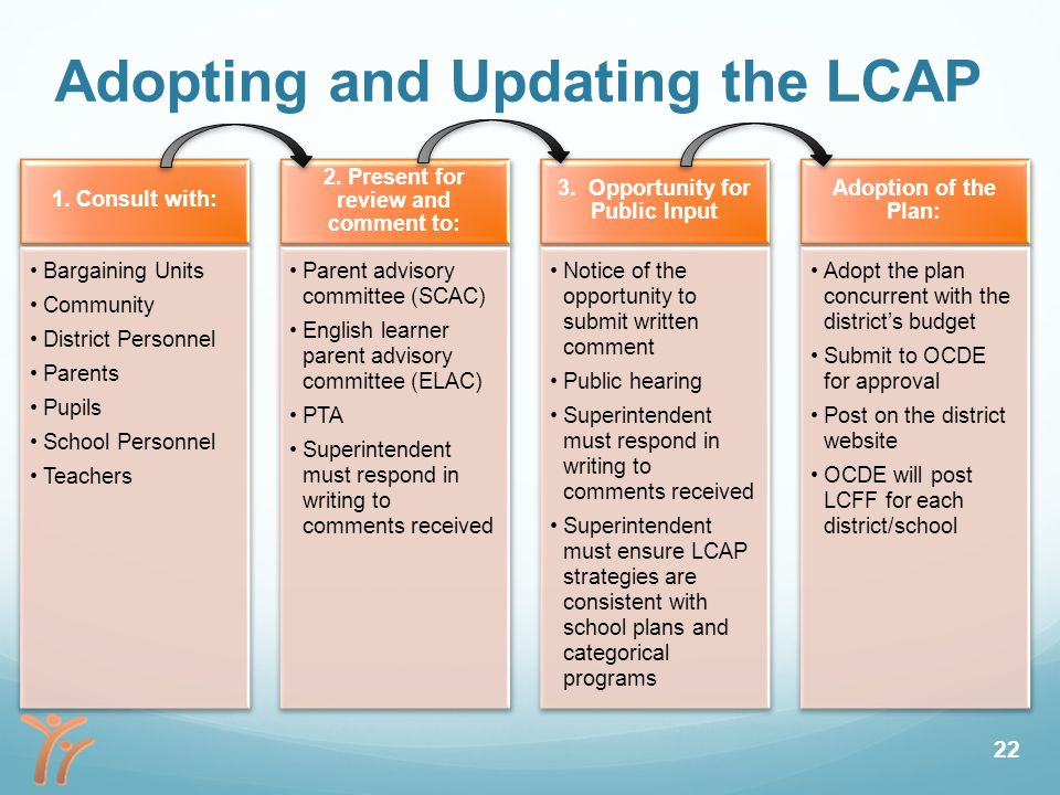 Adopting and Updating the LCAP 1.