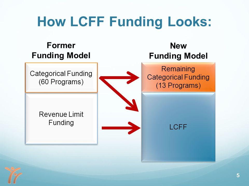 How LCFF Funding Looks: Revenue Limit Funding LCFF Categorical Funding (60 Programs) Categorical Funding (60 Programs) Remaining Categorical Funding (13 Programs) Remaining Categorical Funding (13 Programs) Former Funding Model New Funding Model 5