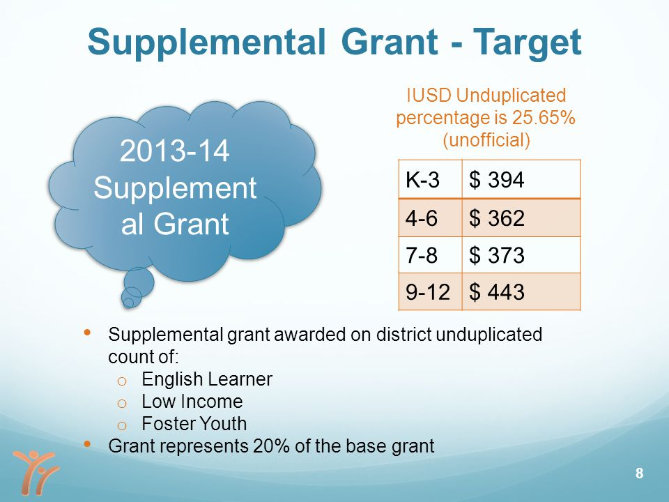 Supplemental Grant - Target 2013-14 Supplement al Grant Supplemental grant awarded on district unduplicated count of: o English Learner o Low Income o Foster Youth Grant represents 20% of the base grant K-3$ 394 4-6$ 362 7-8$ 373 9-12$ 443 IUSD Unduplicated percentage is 25.65% (unofficial) 8