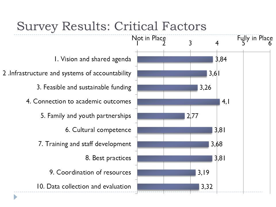Survey Results: Critical Factors Not in Place Fully in Place