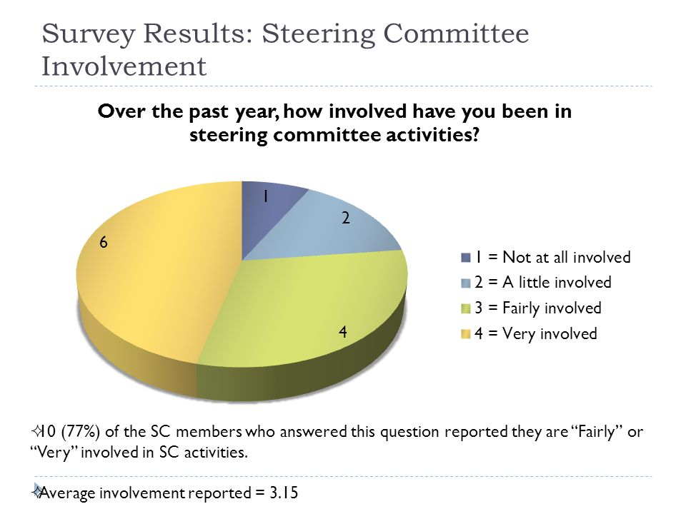 Survey Results: Steering Committee Involvement  10 (77%) of the SC members who answered this question reported they are Fairly or Very involved in SC activities.