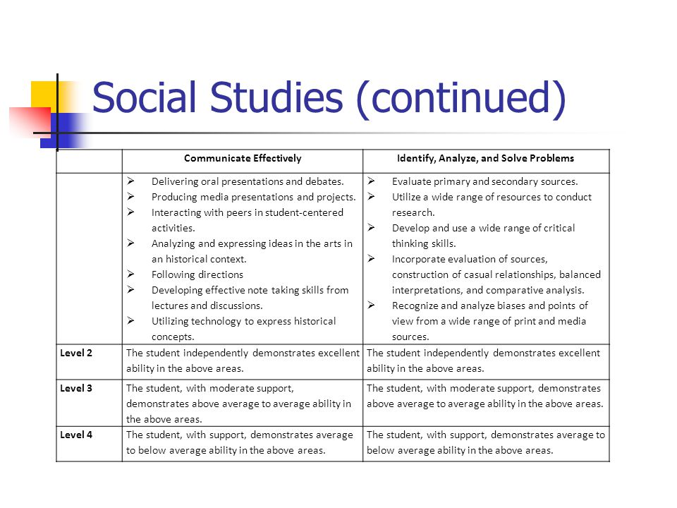 Social Studies (continued) Communicate EffectivelyIdentify, Analyze, and Solve Problems  Delivering oral presentations and debates.  Producing media