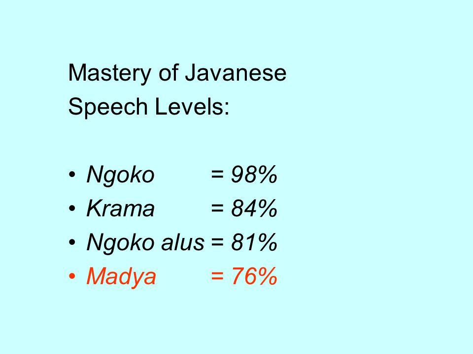 Mastery of Javanese Speech Levels: Ngoko= 98% Krama= 84% Ngoko alus= 81% Madya= 76%