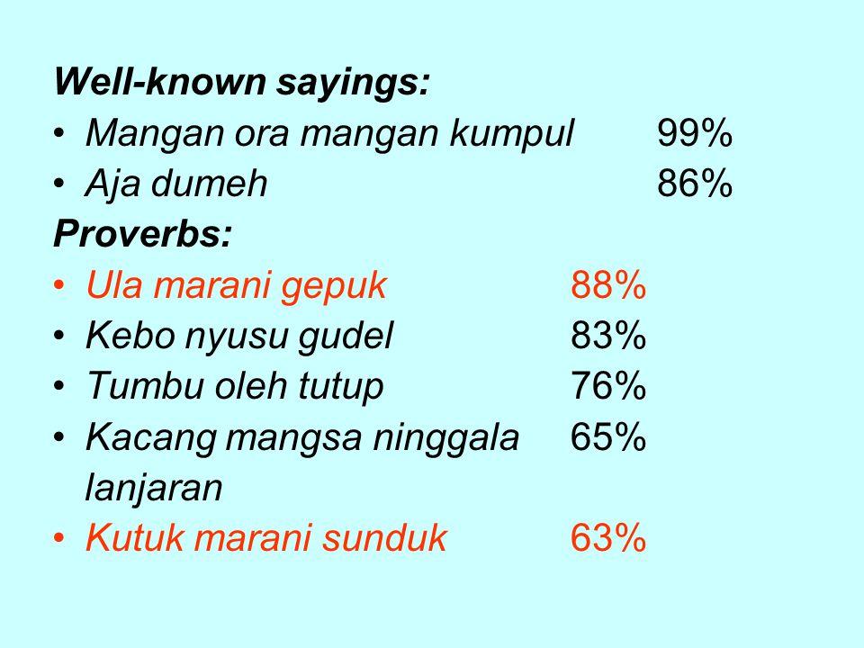 Well-known sayings: Mangan ora mangan kumpul99% Aja dumeh86% Proverbs: Ula marani gepuk88% Kebo nyusu gudel83% Tumbu oleh tutup76% Kacang mangsa ninggala 65% lanjaran Kutuk marani sunduk63%