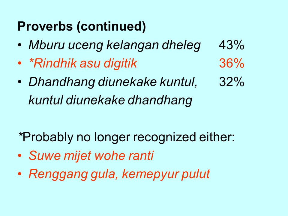 Proverbs (continued) Mburu uceng kelangan dheleg43% *Rindhik asu digitik36% Dhandhang diunekake kuntul,32% kuntul diunekake dhandhang *Probably no longer recognized either: Suwe mijet wohe ranti Renggang gula, kemepyur pulut