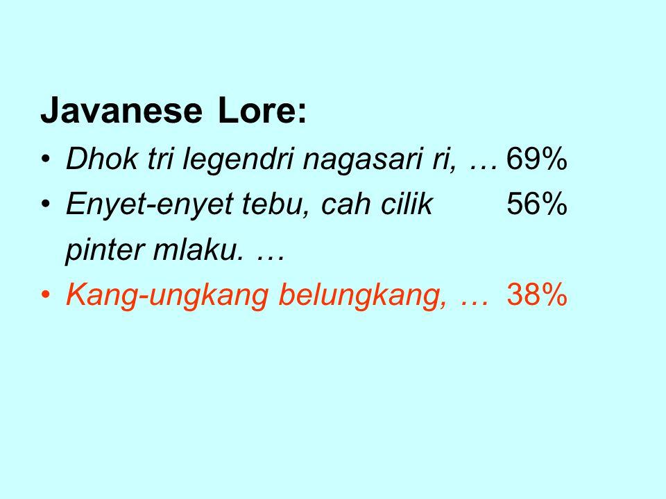 Javanese Lore: Dhok tri legendri nagasari ri, …69% Enyet-enyet tebu, cah cilik56% pinter mlaku.