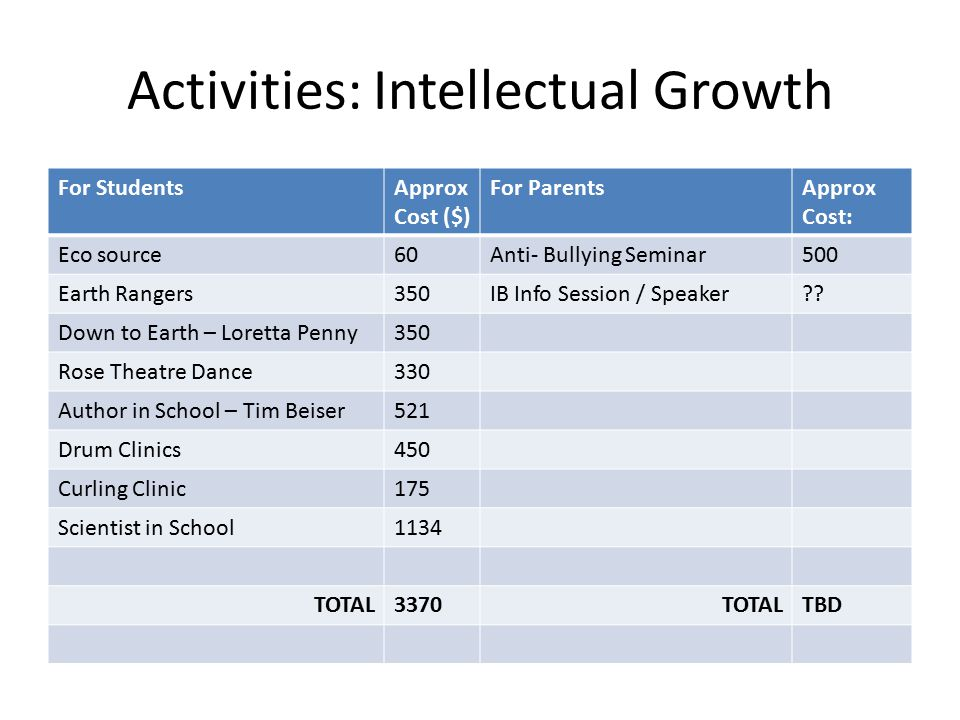 Activities: Intellectual Growth For StudentsApprox Cost ($) For ParentsApprox Cost: Eco source60Anti- Bullying Seminar500 Earth Rangers350IB Info Session / Speaker .