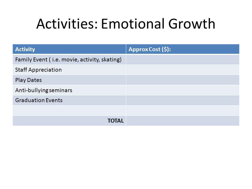Activities: Emotional Growth ActivityApprox Cost ($): Family Event ( i.e.