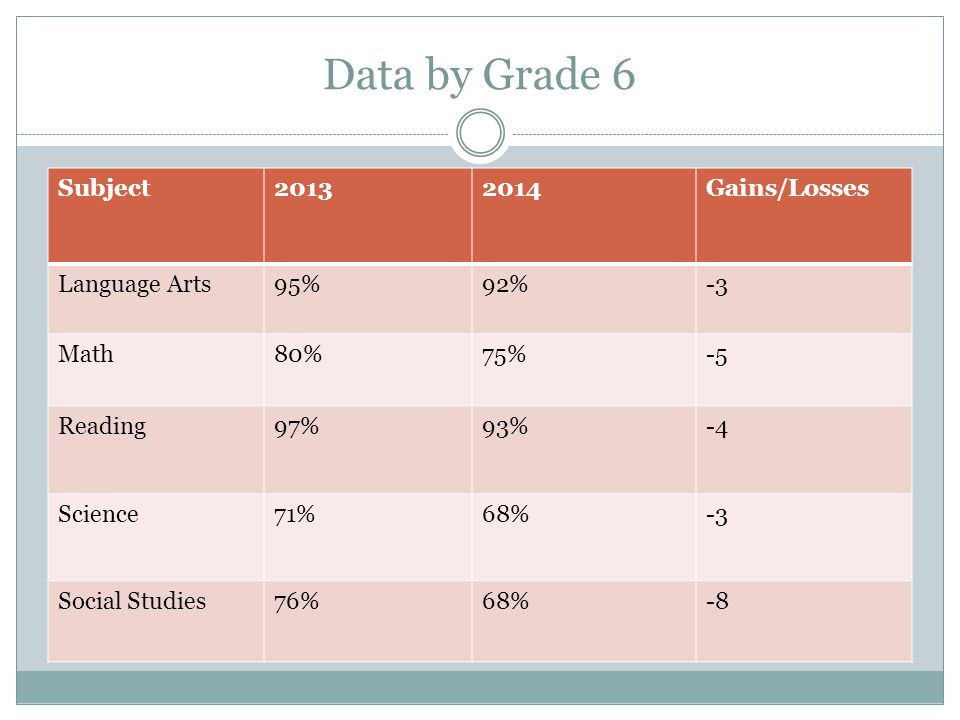 Data by Grade 6 Subject20132014Gains/Losses Language Arts95%92%-3 Math80%75%-5 Reading97%93%-4 Science71%68%-3 Social Studies76%68%-8