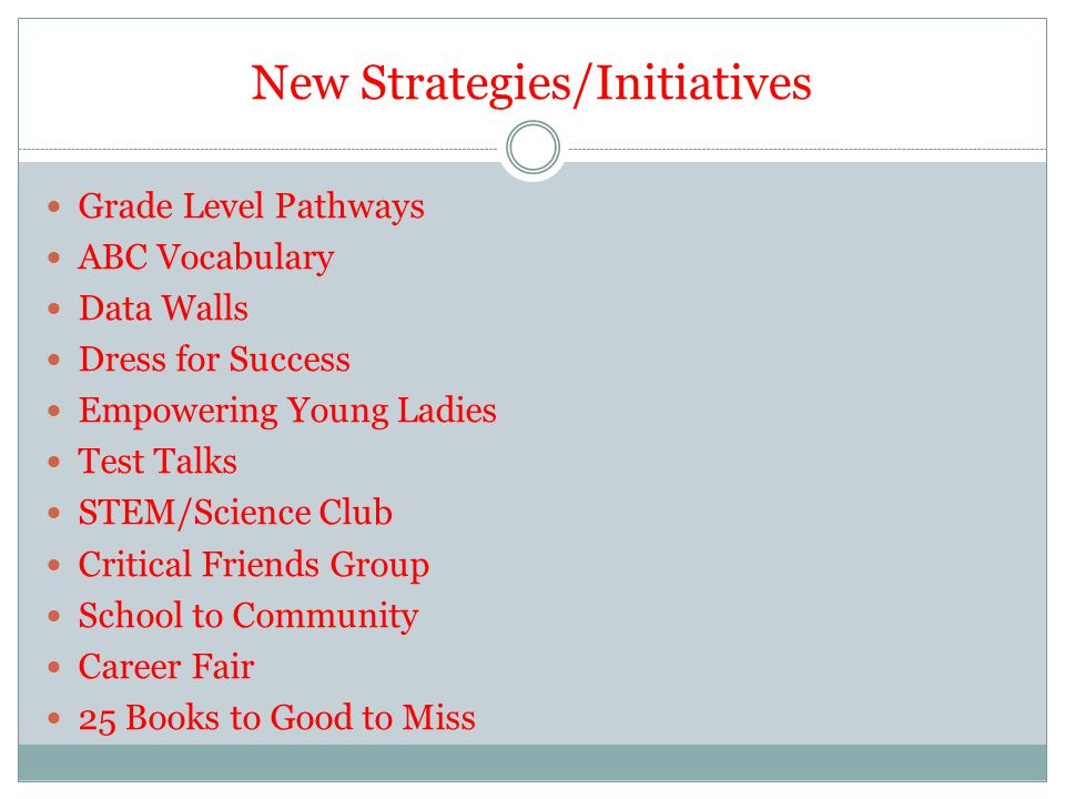 New Strategies/Initiatives Grade Level Pathways ABC Vocabulary Data Walls Dress for Success Empowering Young Ladies Test Talks STEM/Science Club Criti