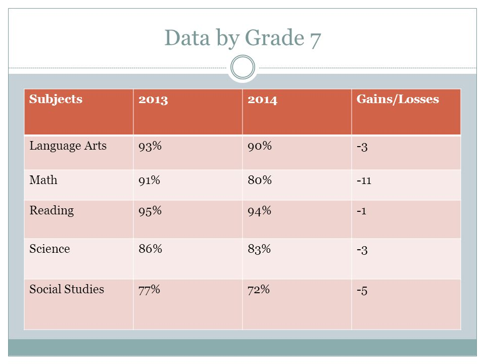 Data by Grade 7 Subjects20132014Gains/Losses Language Arts93%90%-3 Math91%80%-11 Reading95%94% Science86%83%-3 Social Studies77%72%-5