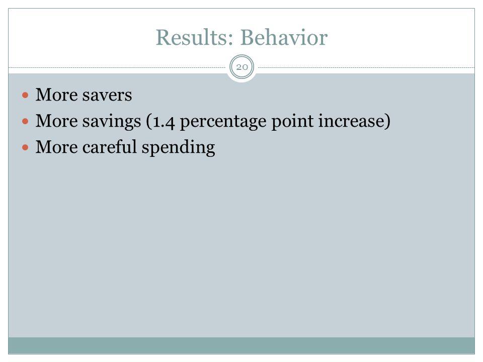 Results: Behavior More savers More savings (1.4 percentage point increase) More careful spending 20