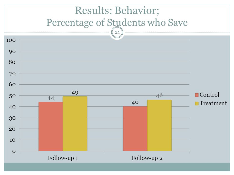 Results: Behavior; Percentage of Students who Save 21