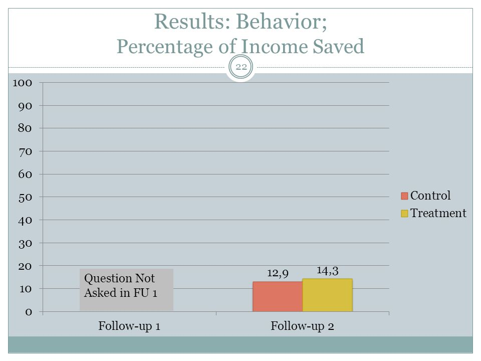 Results: Behavior; Percentage of Income Saved 22