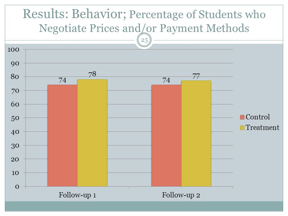 Results: Behavior; Percentage of Students who Negotiate Prices and/or Payment Methods 25