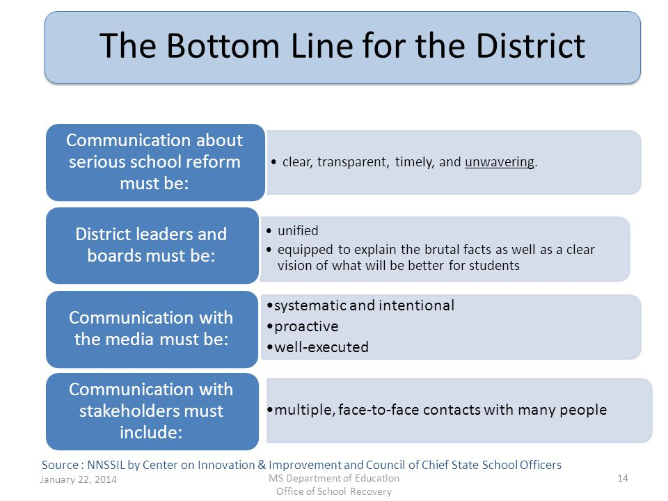 The Bottom Line for the District clear, transparent, timely, and unwavering. Communication about serious school reform must be: unified equipped to ex