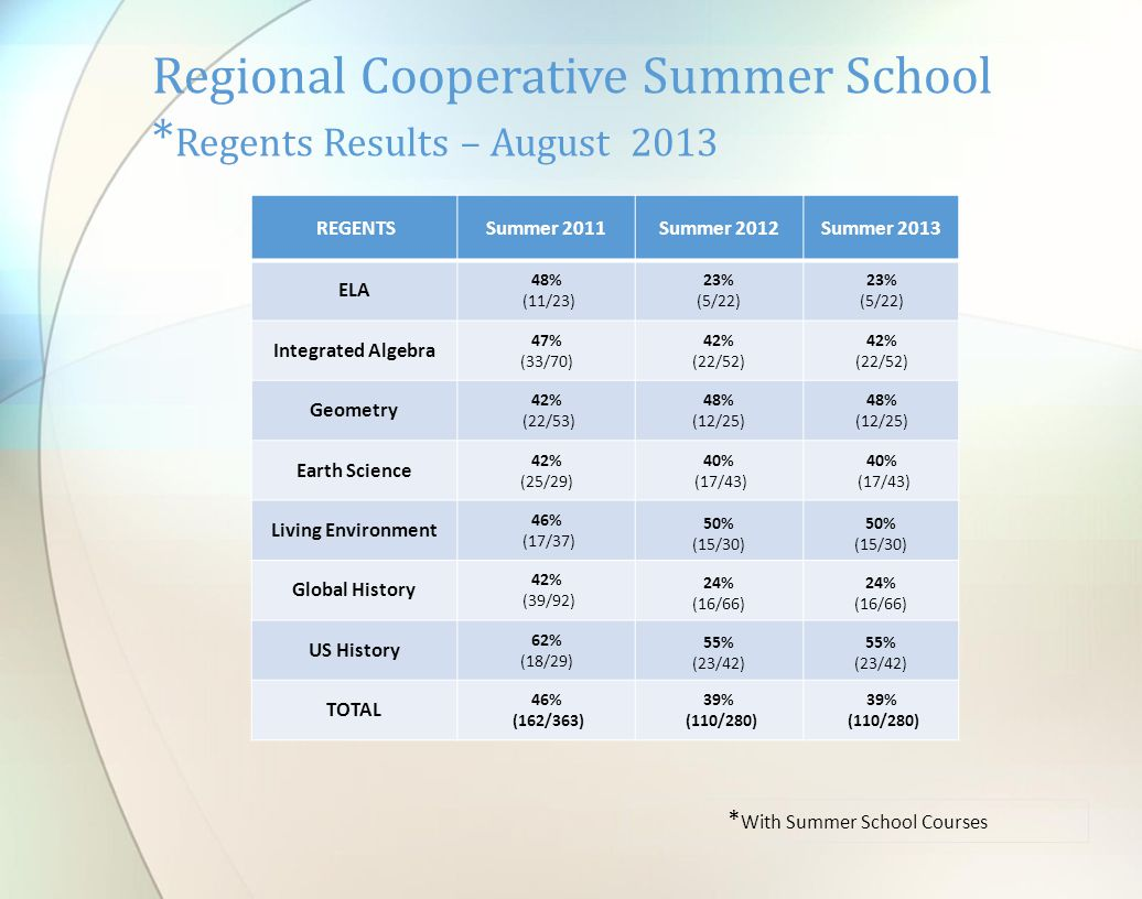 REGENTSSummer 2011Summer 2012Summer 2013 ELA 48% (11/23) 23% (5/22) 23% (5/22) Integrated Algebra 47% (33/70) 42% (22/52) 42% (22/52) Geometry 42% (22/53) 48% (12/25) Earth Science 42% (25/29) 40% (17/43) 40% (17/43) Living Environment 46% (17/37) 50% (15/30) 50% (15/30) Global History 42% (39/92) 24% (16/66) 24% (16/66) US History 62% (18/29) 55% (23/42) 55% (23/42) TOTAL 46% (162/363) 39% (110/280) Regional Cooperative Summer School * Regents Results – August 2013 * With Summer School Courses