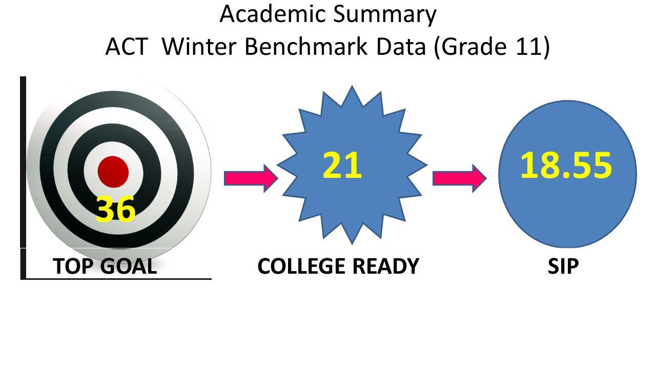 Academic Summary ACT Winter Benchmark Data (Grade 11) 36 2118.55 TOP GOAL COLLEGE READY SIP