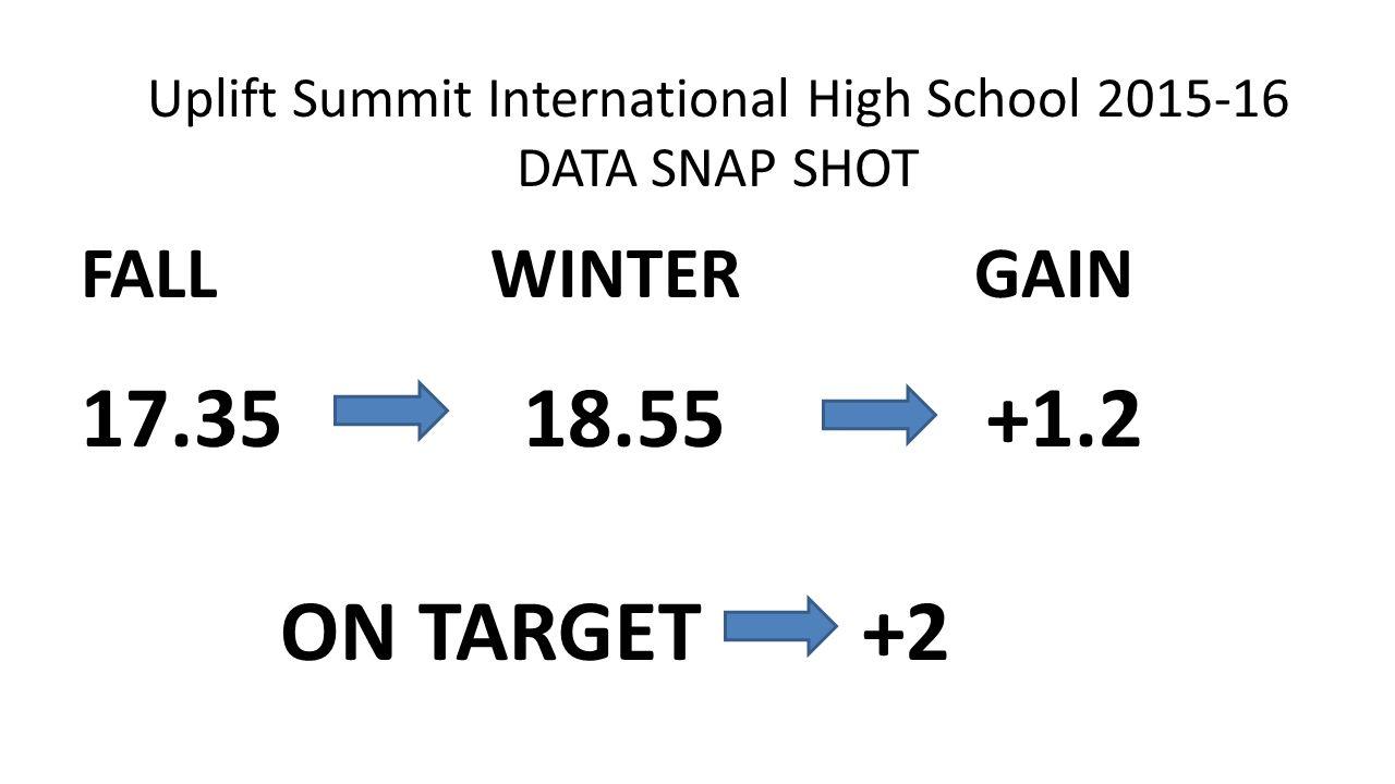 Uplift Summit International High School 2015-16 DATA SNAP SHOT FALL WINTER GAIN 17.35 18.55 +1.2 ON TARGET +2
