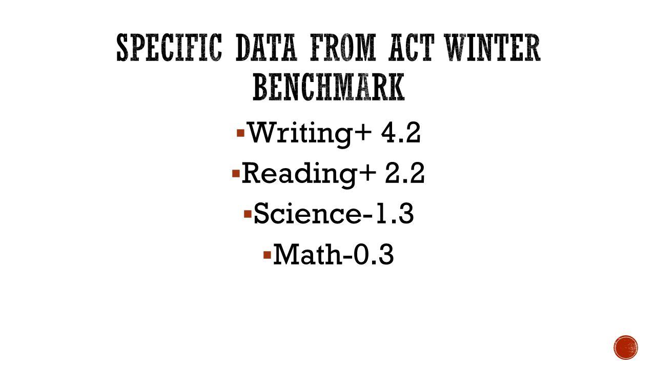  Writing+ 4.2  Reading+ 2.2  Science-1.3  Math-0.3