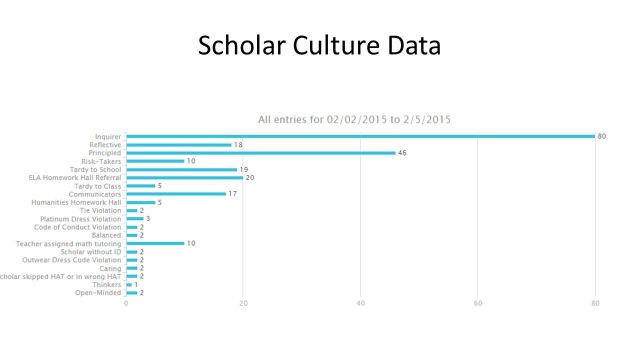Scholar Culture Data
