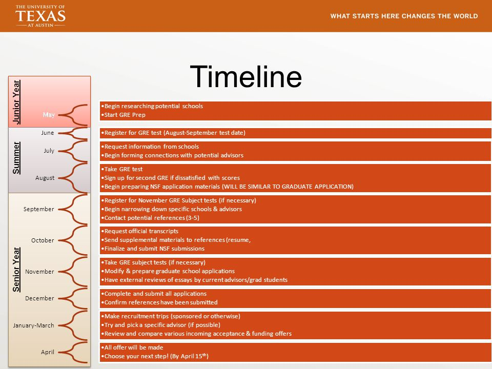 Timeline May Begin researching potential schools Start GRE Prep June Register for GRE test (August-September test date) July Request information from schools Begin forming connections with potential advisors August Take GRE test Sign up for second GRE if dissatisfied with scores Begin preparing NSF application materials (WILL BE SIMILAR TO GRADUATE APPLICATION) September Register for November GRE Subject tests (if necessary) Begin narrowing down specific schools & advisors Contact potential references (3-5) October Request official transcripts Send supplemental materials to references (resume, Finalize and submit NSF submissions November Take GRE subject tests (if necessary) Modify & prepare graduate school applications Have external reviews of essays by current advisors/grad students December Complete and submit all applications Confirm references have been submitted January-March Make recruitment trips (sponsored or otherwise) Try and pick a specific advisor (if possible) Review and compare various incoming acceptance & funding offers April All offer will be made Choose your next step.
