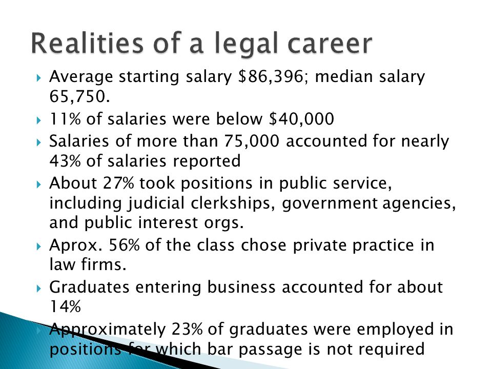  Average starting salary $86,396; median salary 65,750.