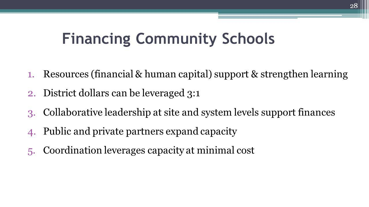 Financing Community Schools 1.Resources (financial & human capital) support & strengthen learning 2.District dollars can be leveraged 3:1 3.Collaborat