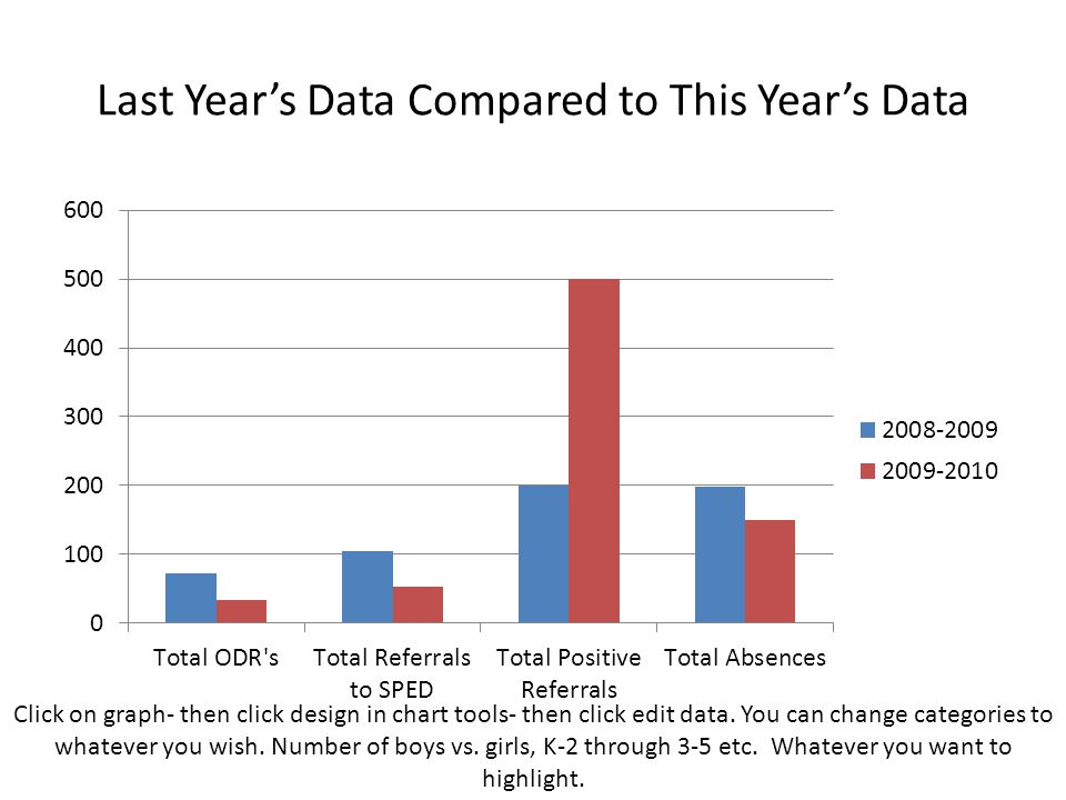 Last Year's Data Compared to This Year's Data Click on graph- then click design in chart tools- then click edit data.