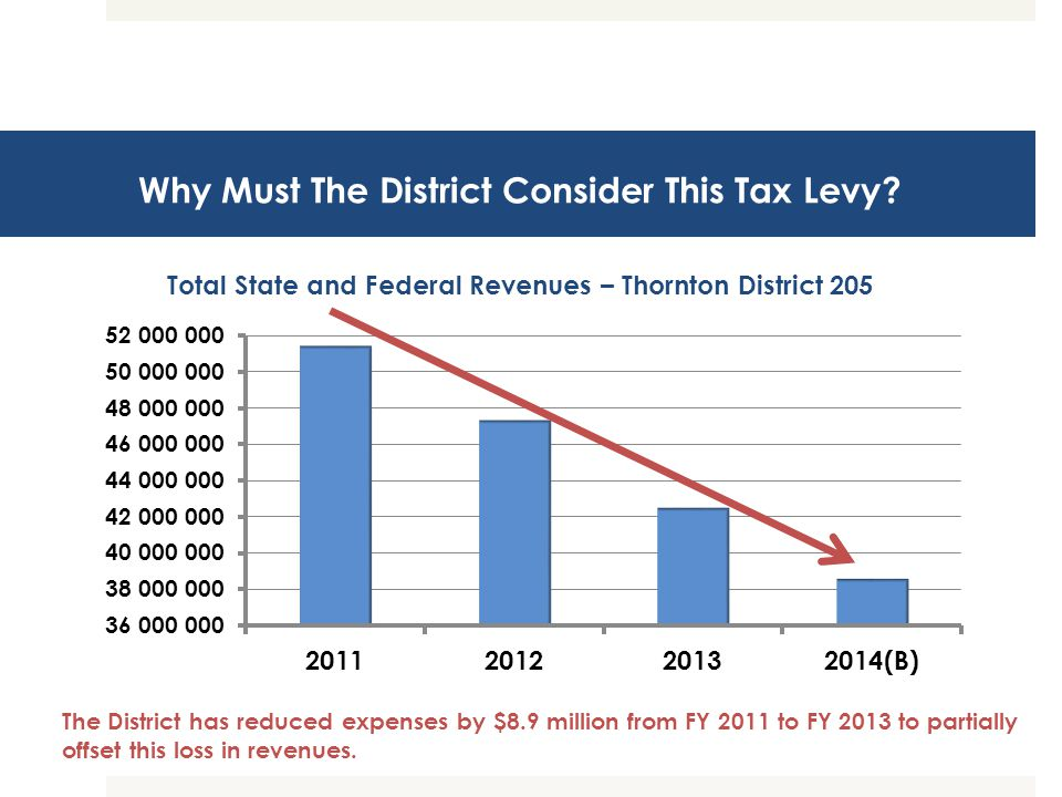 Why Must The District Consider This Tax Levy.