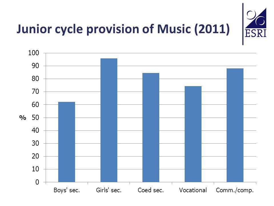 Senior cycle provision of Music (2011)