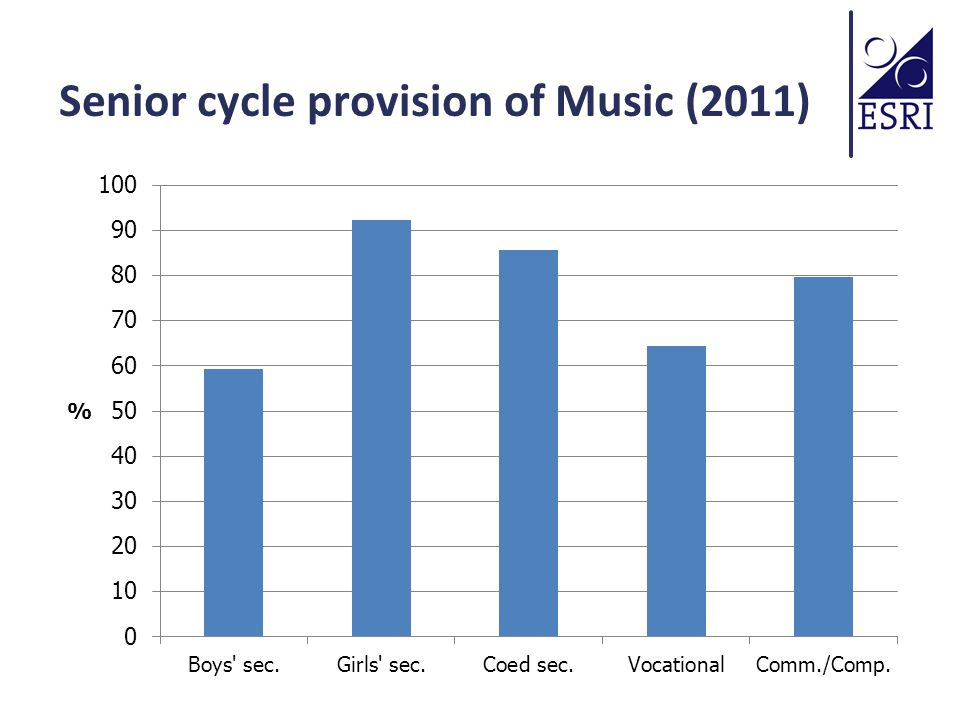 But provision is not enough Complex processes shape the take-up of subjects Can be influenced by the school approach to subject choice: Timing Packaging Subjects can be constructed in terms of gender ('for girls' or 'for boys') or in terms of ability/performance Junior cycle choices influence senior cycle take- up