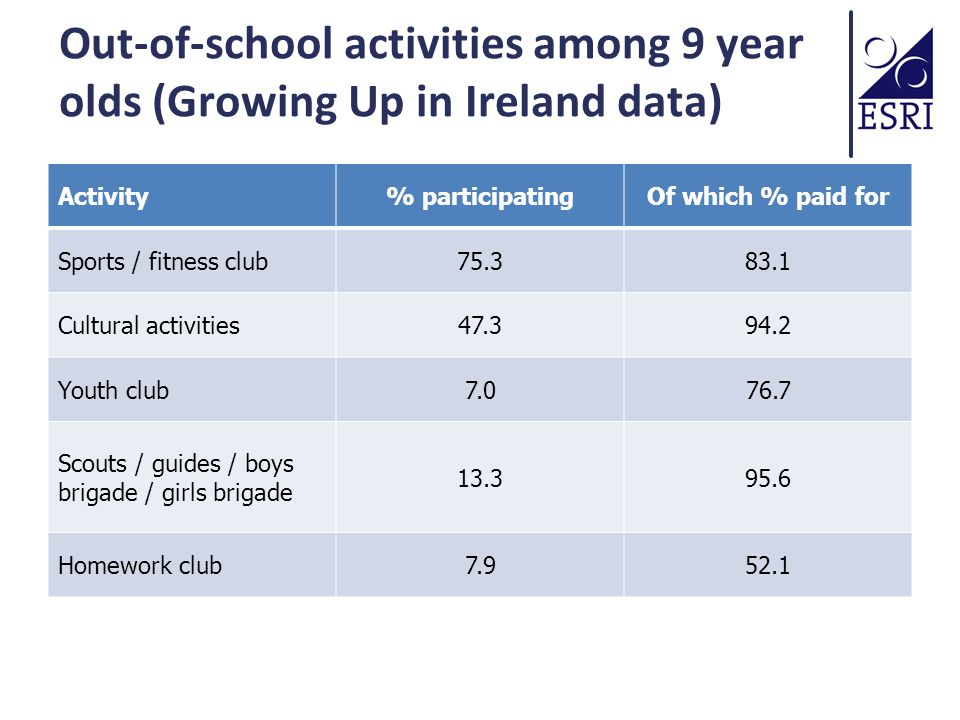 Out-of-school activities among 9 year olds (Growing Up in Ireland data) Activity% participatingOf which % paid for Sports / fitness club75.383.1 Cultural activities47.394.2 Youth club7.076.7 Scouts / guides / boys brigade / girls brigade 13.395.6 Homework club7.952.1