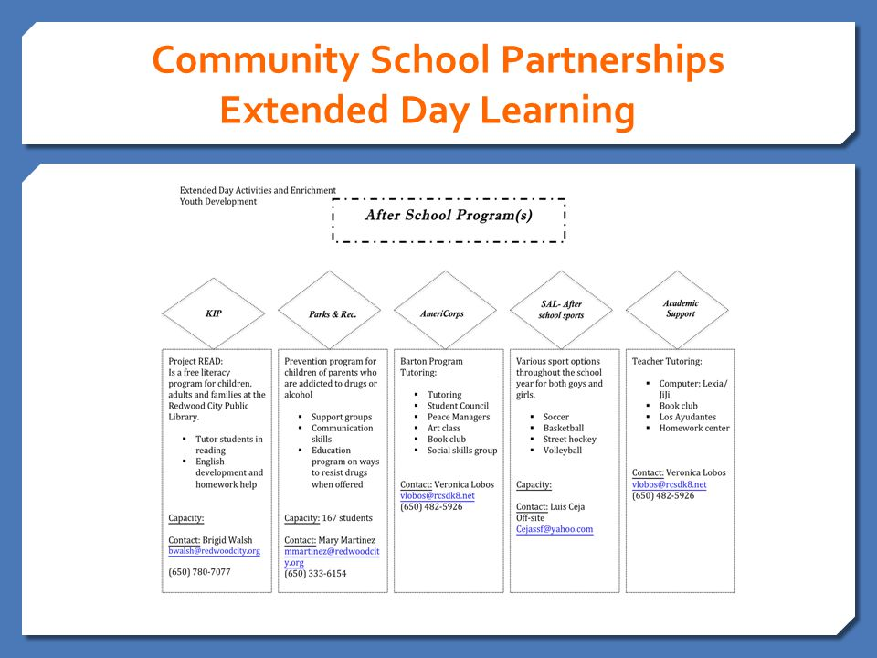 Community School Partnerships Extended Day Learning