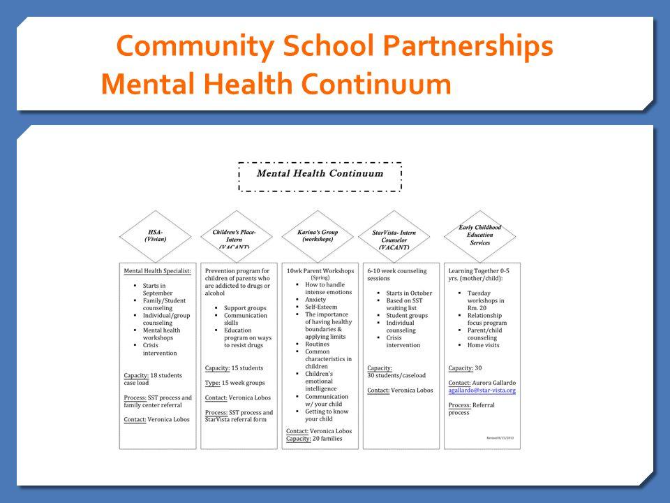 Community School Partnerships Mental Health Continuum