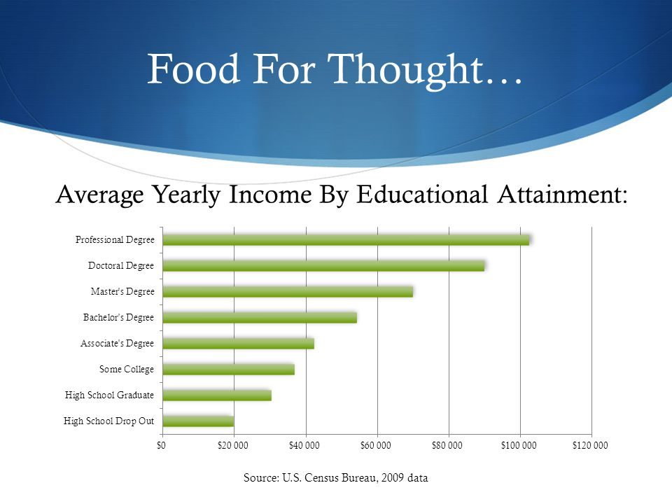 Food For Thought… Average Yearly Income By Educational Attainment: Source: U.S.