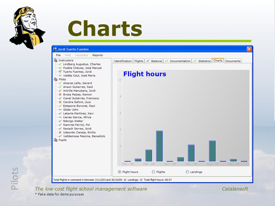 Charts The low-cost flight school management softwareCatalansoft * Fake data for demo purposes Pilots