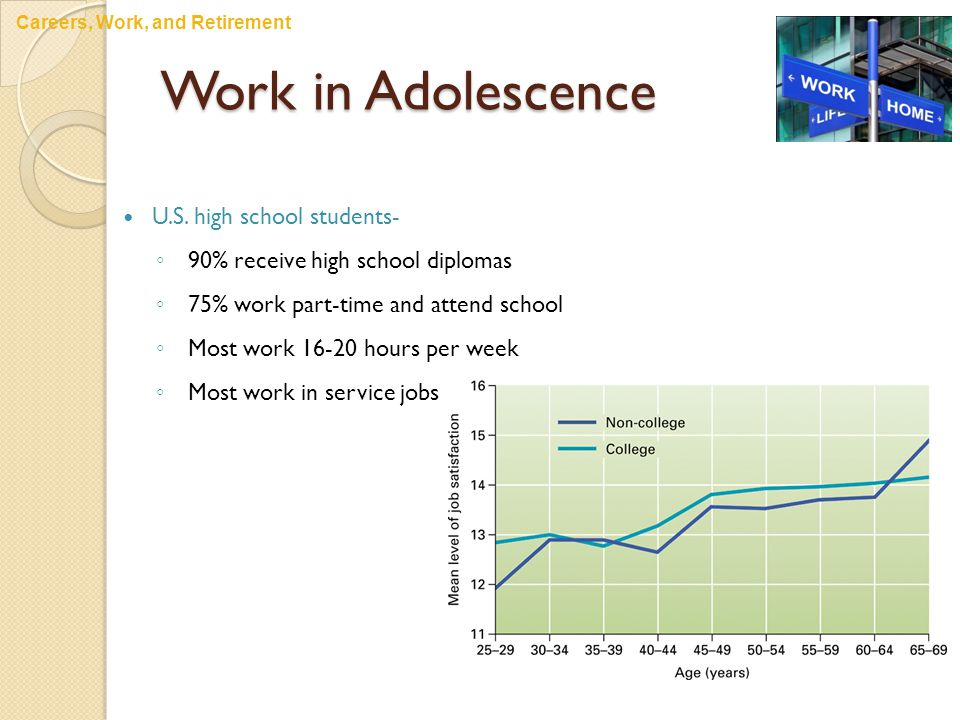 Work in Adolescence U.S. high school students- ◦ 90% receive high school diplomas ◦ 75% work part-time and attend school ◦ Most work 16-20 hours per w