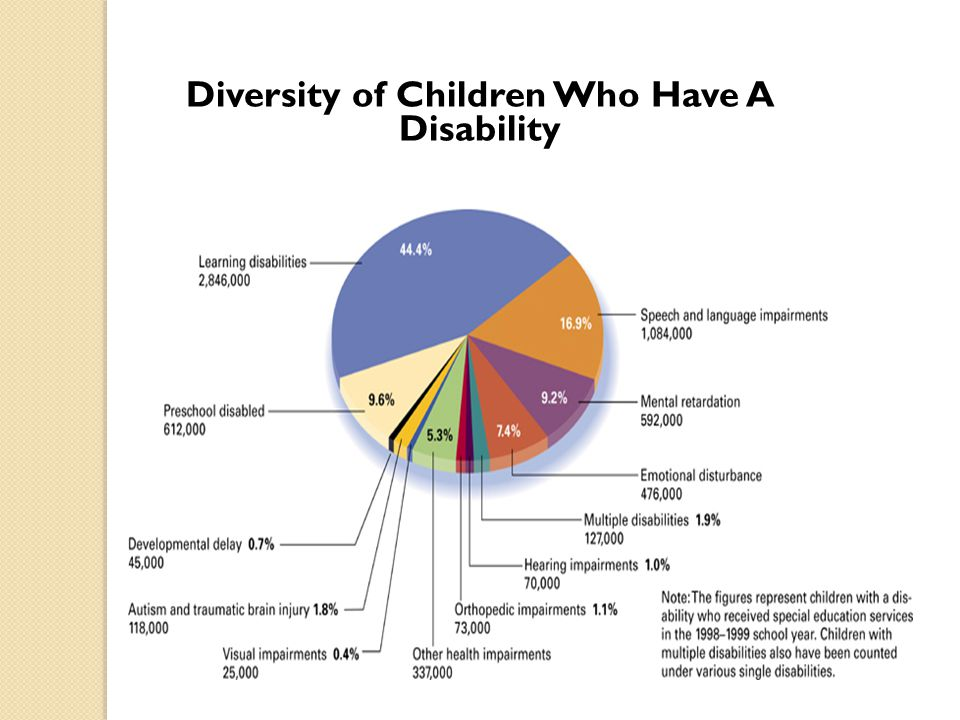 Learning Disabilities Learning disability characteristics: ◦ A minimum IQ level ◦ A significant difficulty in a school-related area ◦ No other conditions, such as-  severe emotional disorders  second-language background  sensory disabilities  specific neurological deficits Schools