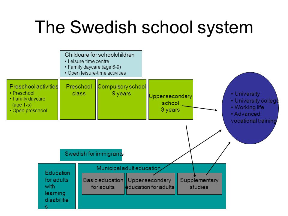 The Swedish school system Childcare for schoolchildren Leisure-time centre Family daycare (age 6-9) Open leisure-time activities Preschool activities Preschool Family daycare (age 1-5) Open preschool Preschool class Compulsory school 9 years Swedish for immigrants Municipal adult education Basic education for adults Upper secondary education for adults Education for adults with learning disabilitie s Upper secondary school 3 years Supplementary studies University University college Working life Advanced vocational training