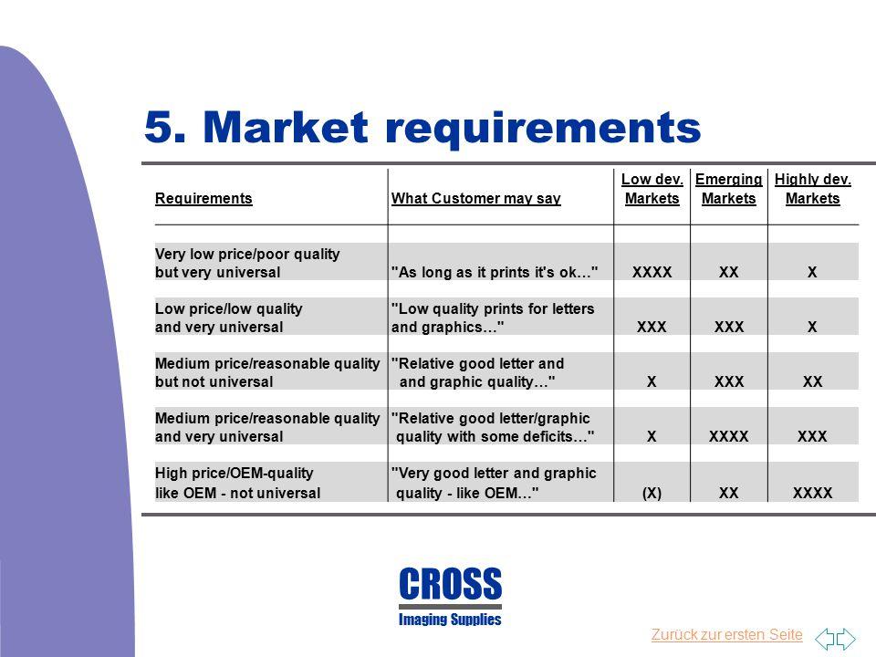 Zurück zur ersten Seite 5. Market requirements CROSS Imaging Supplies Low dev.EmergingHighly dev. Requirements What Customer may sayMarkets Very low p