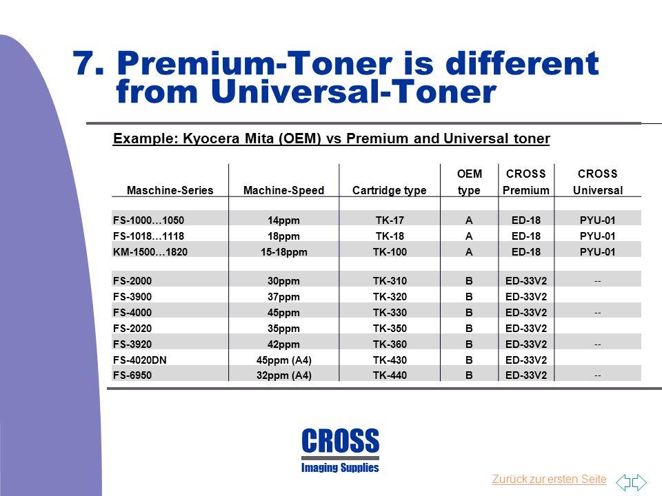 Zurück zur ersten Seite 7. Premium-Toner is different from Universal-Toner CROSS Imaging Supplies Example: Kyocera Mita (OEM) vs Premium and Universal