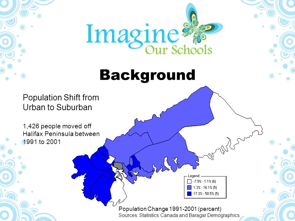 Background Population Shift from Urban to Suburban 1,426 people moved off Halifax Peninsula between 1991 to 2001 Population Change 1991-2001 (percent)