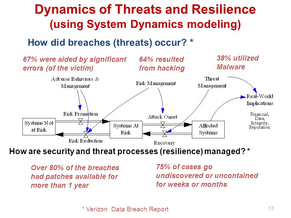 Dynamics of Threats and Resilience (using System Dynamics modeling) * Verizon Data Breach Report 67% were aided by significant errors (of the victim) How did breaches (threats) occur.