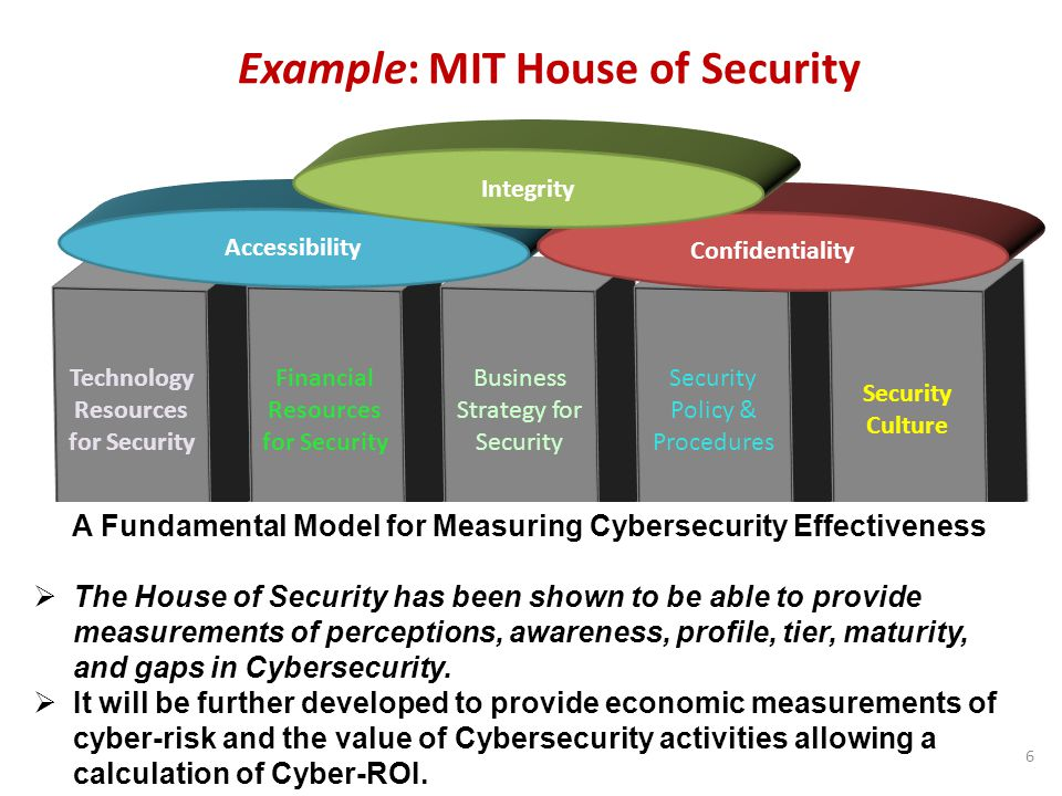 Example: MIT House of Security 6 Technology Resources for Security Financial Resources for Security Business Strategy for Security Security Policy & Procedures Security Culture Accessibility Confidentiality Integrity A Fundamental Model for Measuring Cybersecurity Effectiveness  The House of Security has been shown to be able to provide measurements of perceptions, awareness, profile, tier, maturity, and gaps in Cybersecurity.